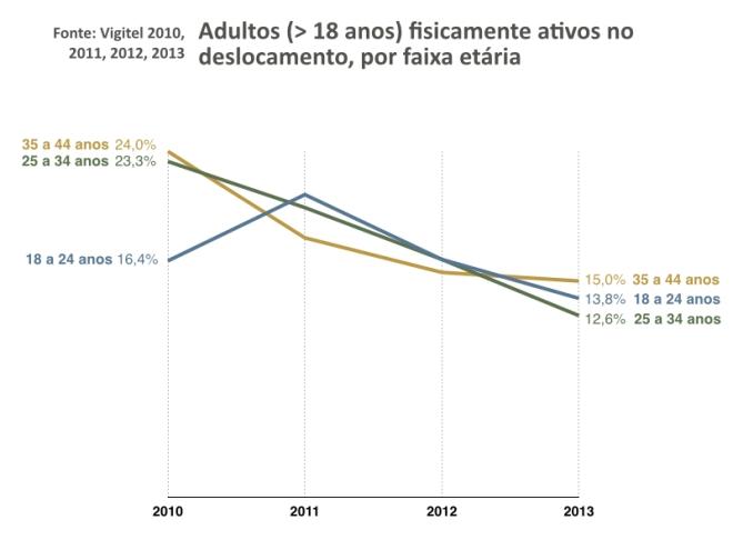 vigitel2010-2013.003