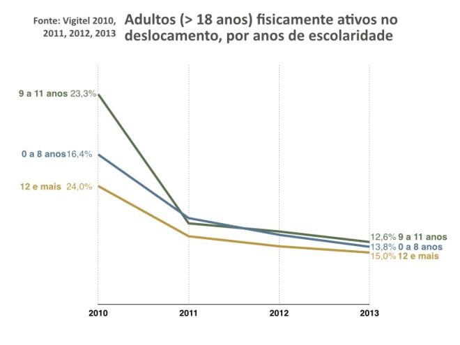 vigitel2010-2013.004